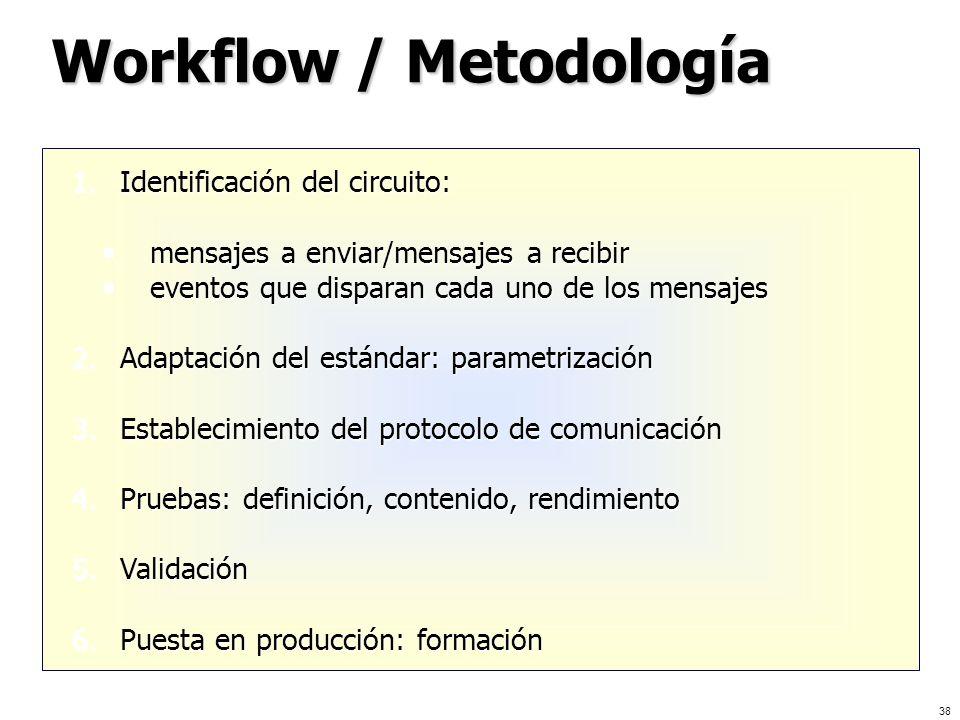 38 Workflow / Metodología 1.Identificación del circuito: mensajes a enviar/mensajes a recibir mensajes a enviar/mensajes a recibir eventos que dispara