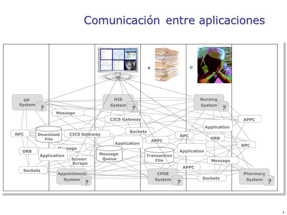 4 Comunicación entre aplicaciones