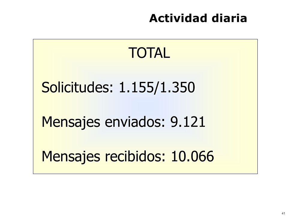 41 Actividad diaria TOTAL Solicitudes: 1.155/1.350 Mensajes enviados: 9.121 Mensajes recibidos: 10.066