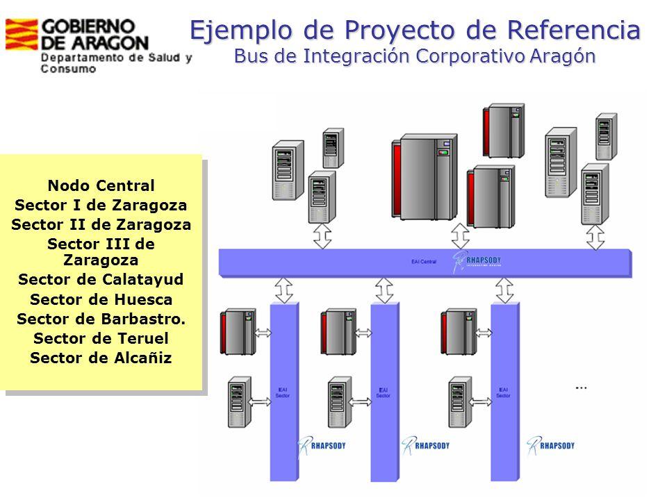 44 Ejemplo de Proyecto de Referencia Bus de Integración Corporativo Aragón Nodo Central Sector I de Zaragoza Sector II de Zaragoza Sector III de Zarag