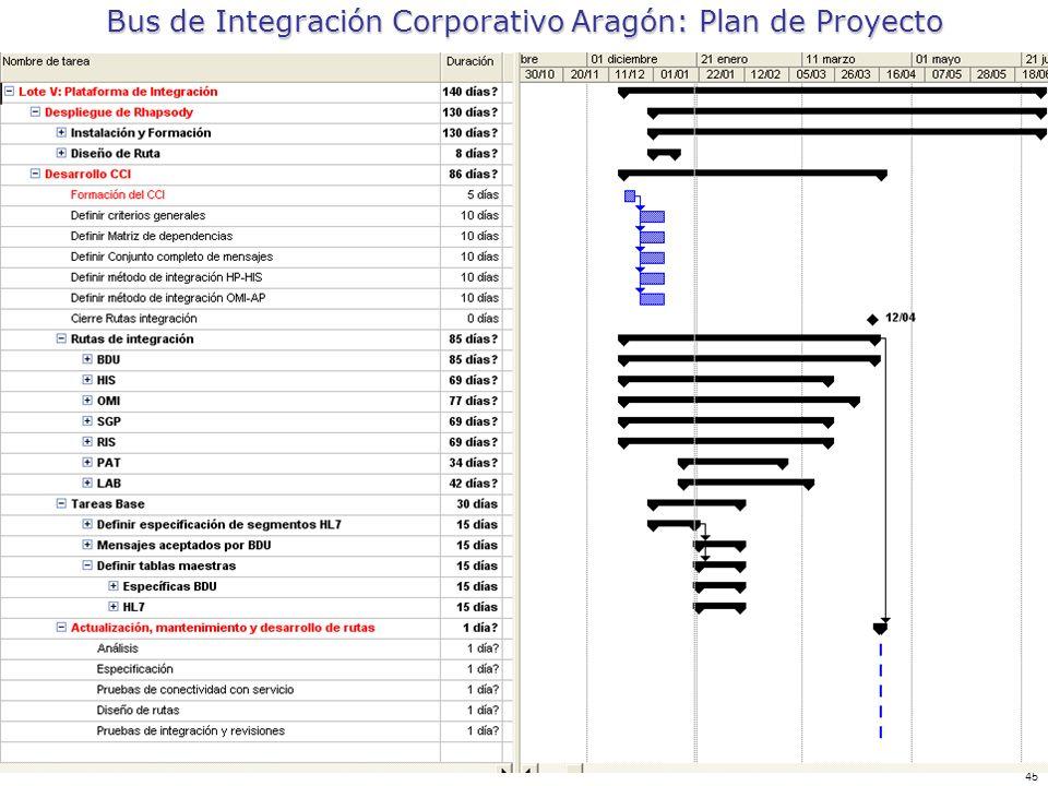 45 Bus de Integración Corporativo Aragón: Plan de Proyecto