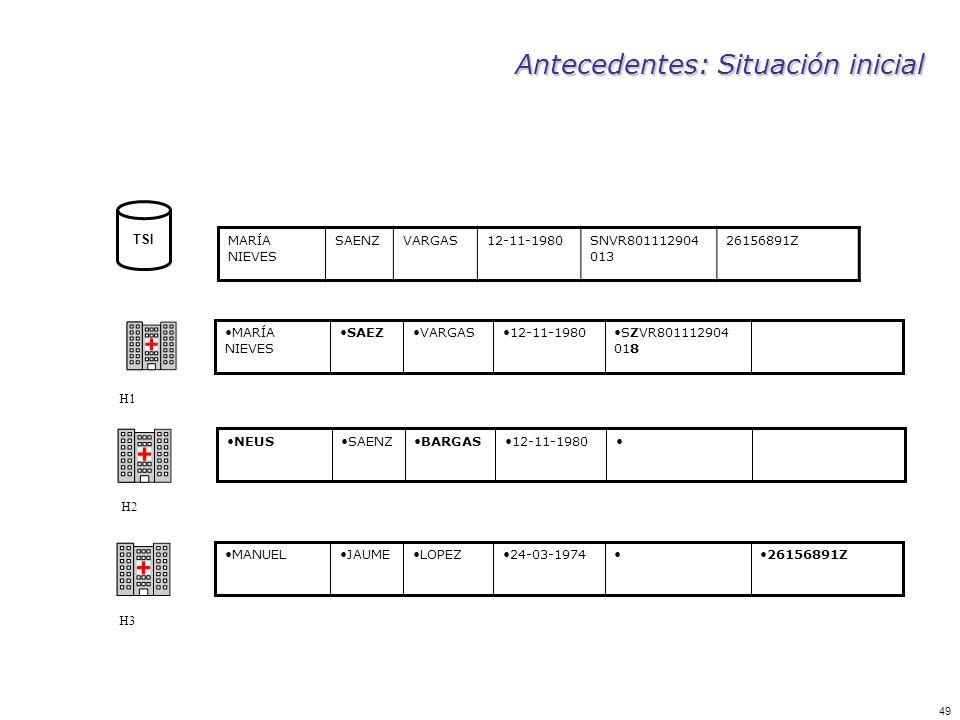 49 Antecedentes: Situación inicial TSI MARÍA NIEVES SAENZVARGAS12-11-1980SNVR801112904 013 26156891Z H1 SZVR801112904 018 12-11-1980VARGASSAEZMARÍA NI