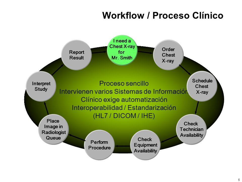 5 Workflow / Proceso Clínico Proceso sencillo Intervienen varios Sistemas de Información Clínico exige automatización Interoperabilidad / Estandarizac