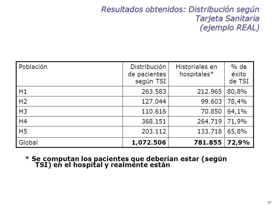 57 Resultados obtenidos: Distribución según Tarjeta Sanitaria (ejemplo REAL) PoblaciónDistribución de pacientes según TSI Historiales en hospitales* %