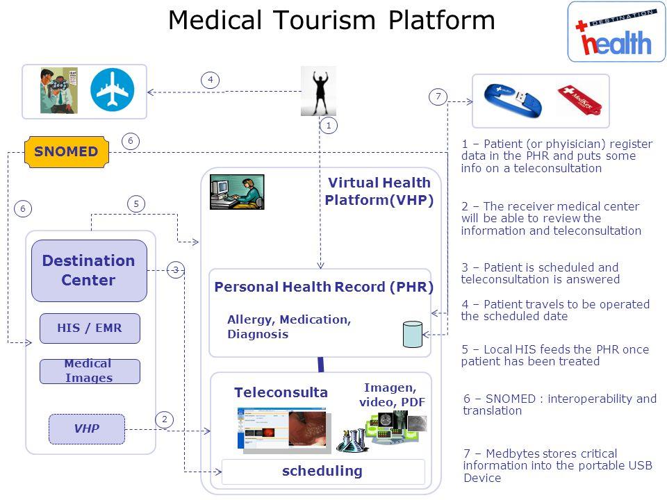 Medical Tourism Platform HIS / EMR Destination Center Medical Images Virtual Health Platform(VHP) Personal Health Record (PHR) Allergy, Medication, Di