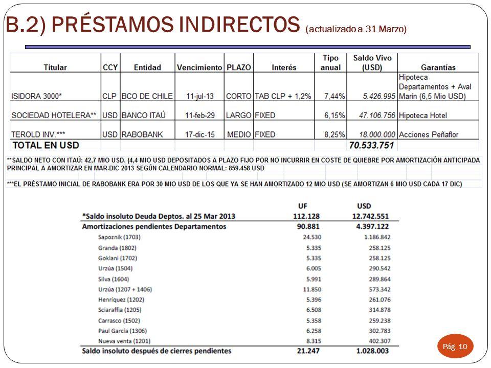 GRUPO ARCONAS Pág. 10 B.2) PRÉSTAMOS INDIRECTOS (actualizado a 31 Marzo)