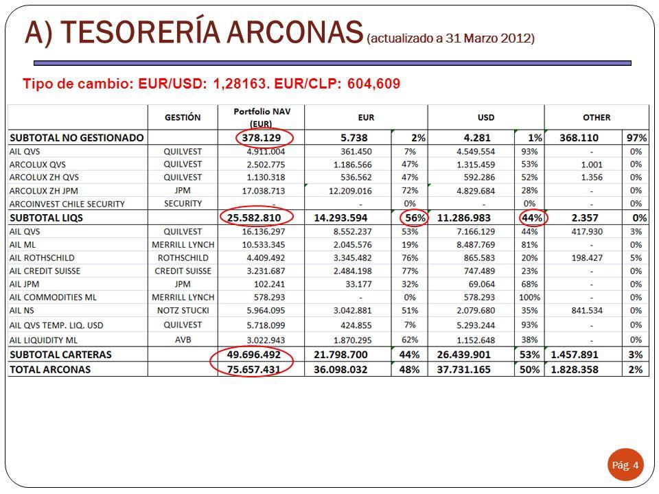 Tipo de cambio: EUR/USD: 1,28163. EUR/CLP: 604,609 Pág.