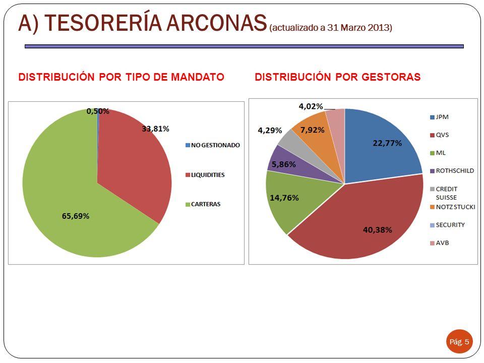 Pág. 5 A) TESORERÍA ARCONAS (actualizado a 31 Marzo 2013) DISTRIBUCIÓN POR TIPO DE MANDATODISTRIBUCIÓN POR GESTORAS