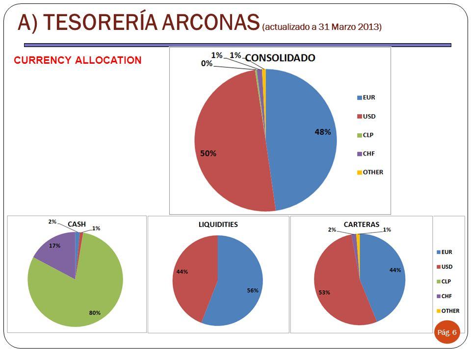 Pág. 6 A) TESORERÍA ARCONAS (actualizado a 31 Marzo 2013) CURRENCY ALLOCATION
