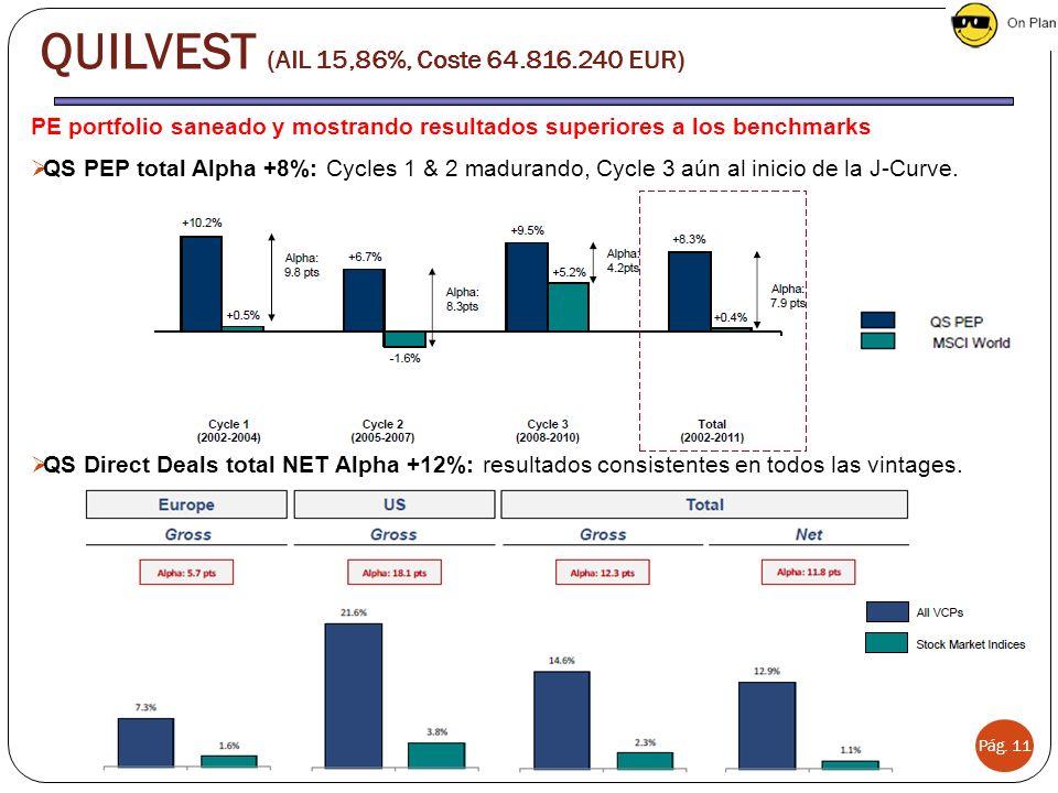 Pág. 11 PE portfolio saneado y mostrando resultados superiores a los benchmarks QS PEP total Alpha +8%: Cycles 1 & 2 madurando, Cycle 3 aún al inicio