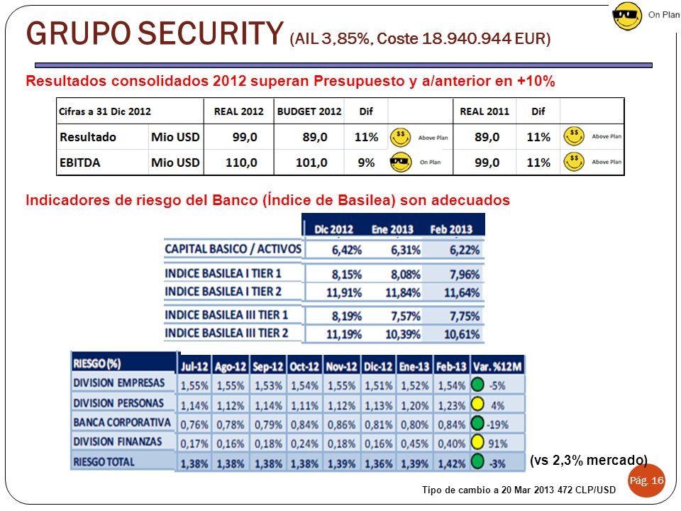 Resultados consolidados 2012 superan Presupuesto y a/anterior en +10% Indicadores de riesgo del Banco (Índice de Basilea) son adecuados Pág.