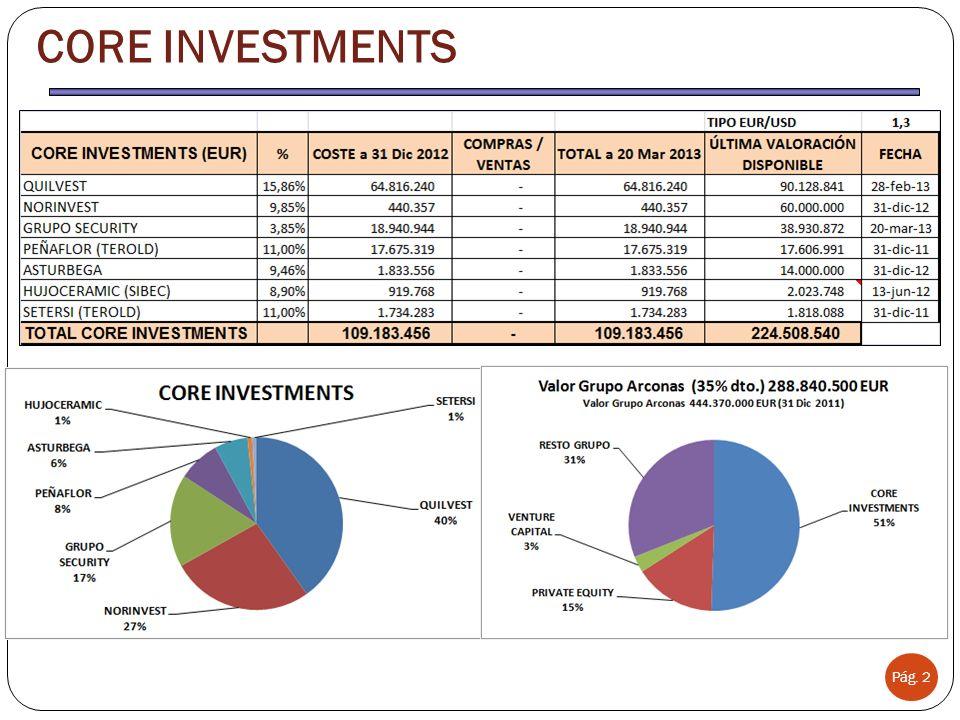 Pág. 2 CORE INVESTMENTS