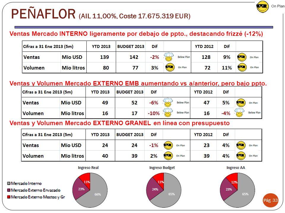Ventas Mercado INTERNO ligeramente por debajo de ppto., destacando frizzé (-12%) Ventas y Volumen Mercado EXTERNO EMB aumentando vs a/anterior, pero bajo ppto.