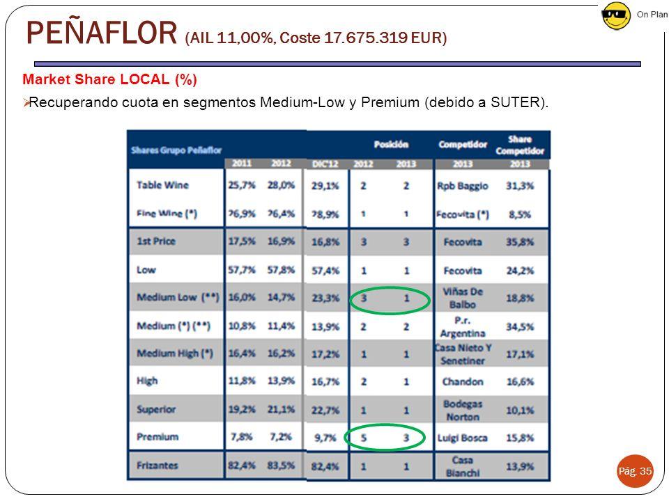 Market Share LOCAL (%) Recuperando cuota en segmentos Medium-Low y Premium (debido a SUTER).