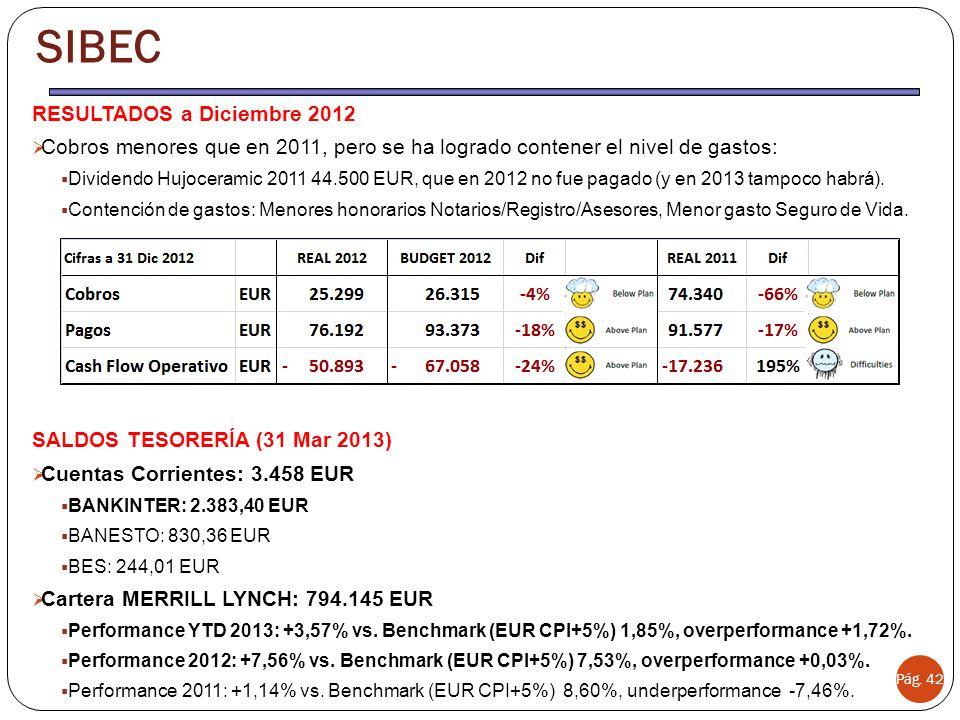 Pág. 42 SIBEC RESULTADOS a Diciembre 2012 Cobros menores que en 2011, pero se ha logrado contener el nivel de gastos: Dividendo Hujoceramic 2011 44.50
