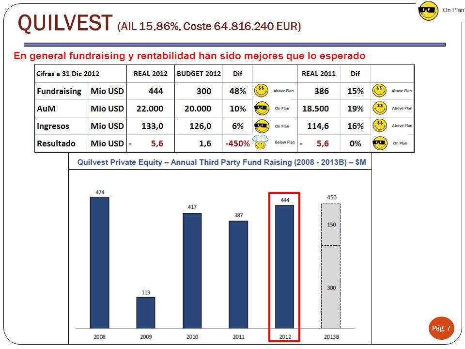 Pág. 7 En general fundraising y rentabilidad han sido mejores que lo esperado QUILVEST (AIL 15,86%, Coste 64.816.240 EUR)