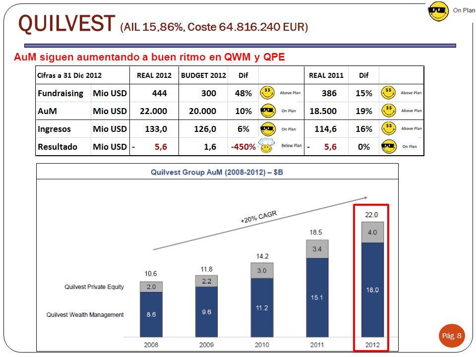 Pág. 8 AuM siguen aumentando a buen ritmo en QWM y QPE QUILVEST (AIL 15,86%, Coste 64.816.240 EUR)