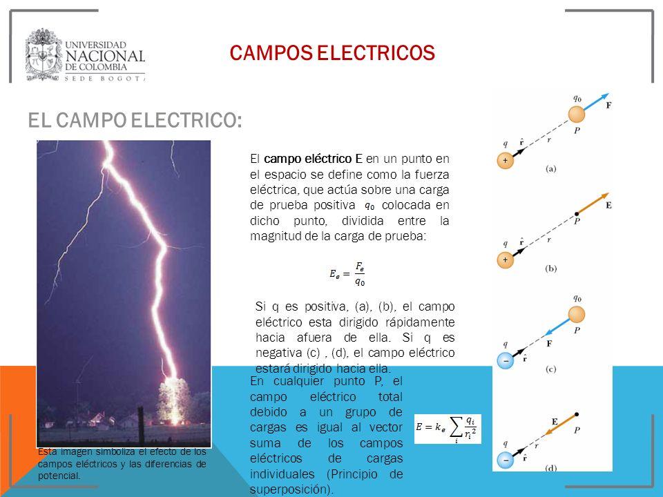 CAMPOS ELECTRICOS EL CAMPO ELECTRICO: El campo eléctrico E en un punto en el espacio se define como la fuerza eléctrica, que actúa sobre una carga de
