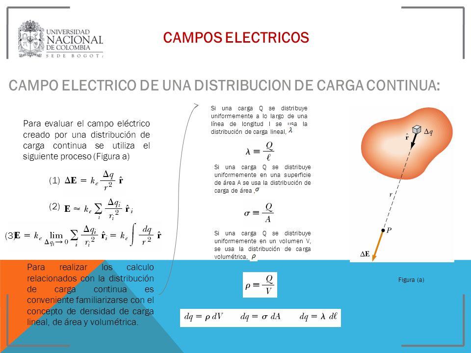 CAMPOS ELECTRICOS CAMPO ELECTRICO DE UNA DISTRIBUCION DE CARGA CONTINUA: Para evaluar el campo eléctrico creado por una distribución de carga continua