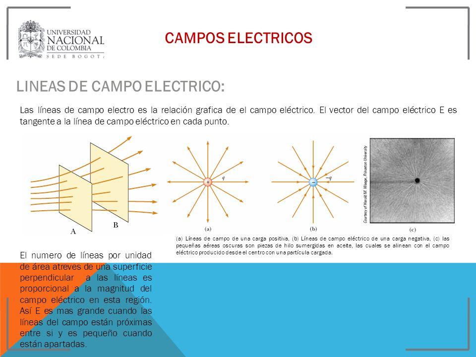 CAMPOS ELECTRICOS LINEAS DE CAMPO ELECTRICO: Las líneas de campo electro es la relación grafica de el campo eléctrico. El vector del campo eléctrico E