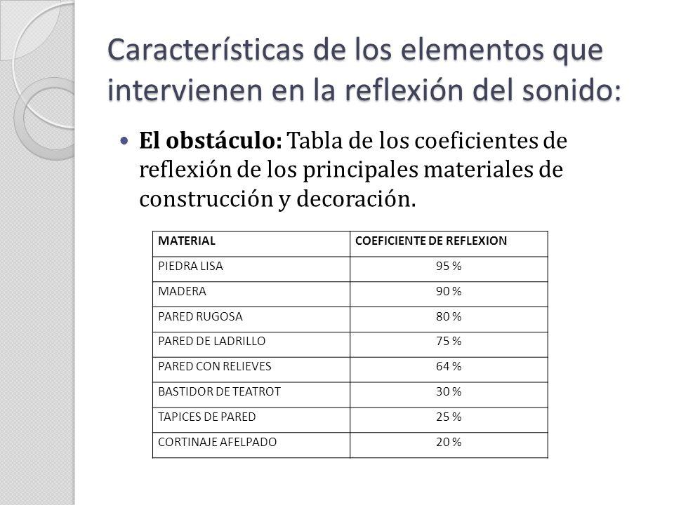 Características de los elementos que intervienen en la reflexión del sonido: El obstáculo: Tabla de los coeficientes de reflexión de los principales m