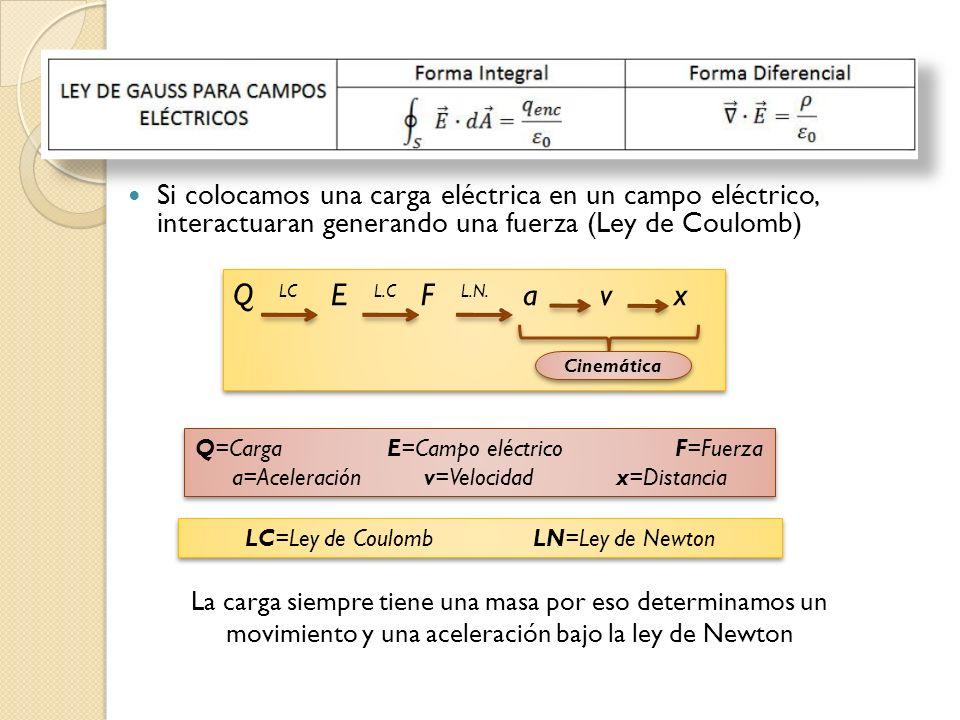Si colocamos una carga eléctrica en un campo eléctrico, interactuaran generando una fuerza (Ley de Coulomb) Q LC E L.C F L.N. a v x Cinemática La carg