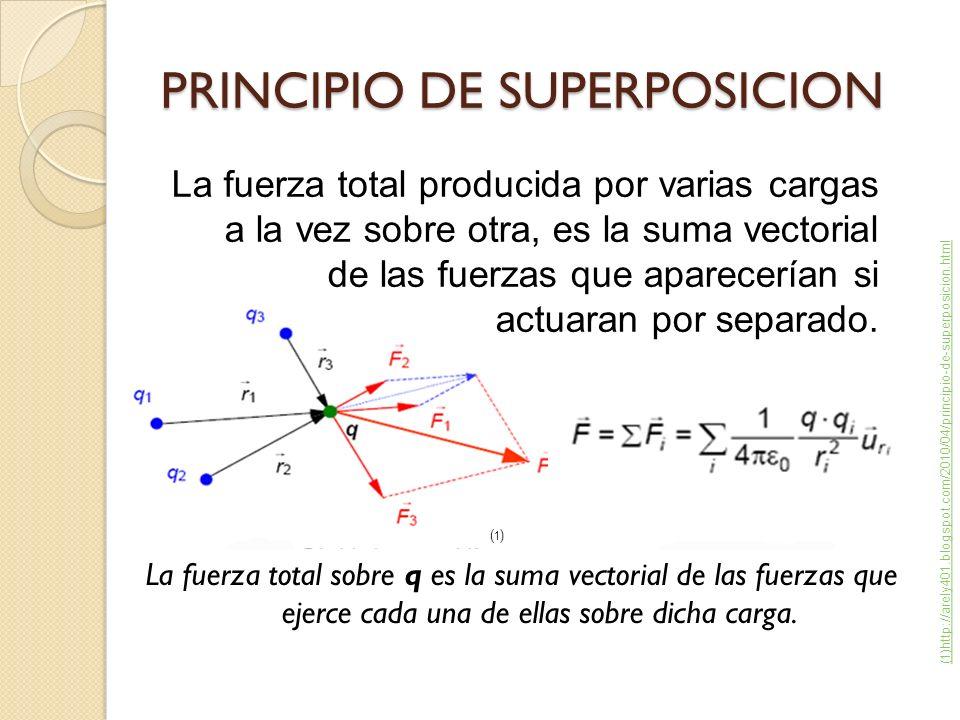 Supongamos que: Ejemplo: El campo eléctrico en el punto es la suma vectorial de los dos campos creados por ambas cargas Distancia entre cualquiera de las cargas y P: De esta forma tenemos: Las componentes x de los campos poseen la misma magnitud con signo opuesto, por lo tanto se anulan, las componentes en y se sumaran: q 1 = q 2 E 1 = E 2 Sabemos que: Reemplazando obtenemos Si r >> α se puede omitir a α en el denominador y la ecuación se reduce a: 2αq = momento p de dipolo eléctrico Reemplazando queda finalmente El campo eléctrico en el punto es la suma vectorial de los dos campos creados por ambas cargas Supongamos que: Distancia entre cualquiera de las cargas y P: De esta forma tenemos: Las componentes x de los campos poseen la misma magnitud con signo opuesto, por lo tanto se anulan, las componentes en y se sumaran: Reemplazando obtenemos Si r >> α se puede omitir a α en el denominador y la ecuación se reduce a: 2αq = momento p de dipolo eléctrico Reemplazando queda finalmente (2) http://es.wikibooks.org/wiki/Electricidad/Campo_el%C3%A9ctrico (2)(2)