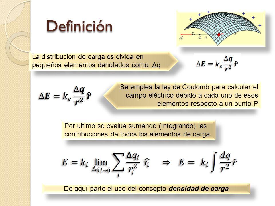 Densidad superficial de carga Si una carga Q se distribuye uniformemente sobre una superficie de área A, la densidad de carga superficial esta definida por : Donde s tiene unidades de C/m 2 (3) http://es.wikibooks.org/wiki/Electricidad/Campo_el%C3%A9ctrico/Campo_el%C3%A9ctrico_generado_por_una_distribuci%C3%B3 n_continua_superficial_de_carga (3)(3)