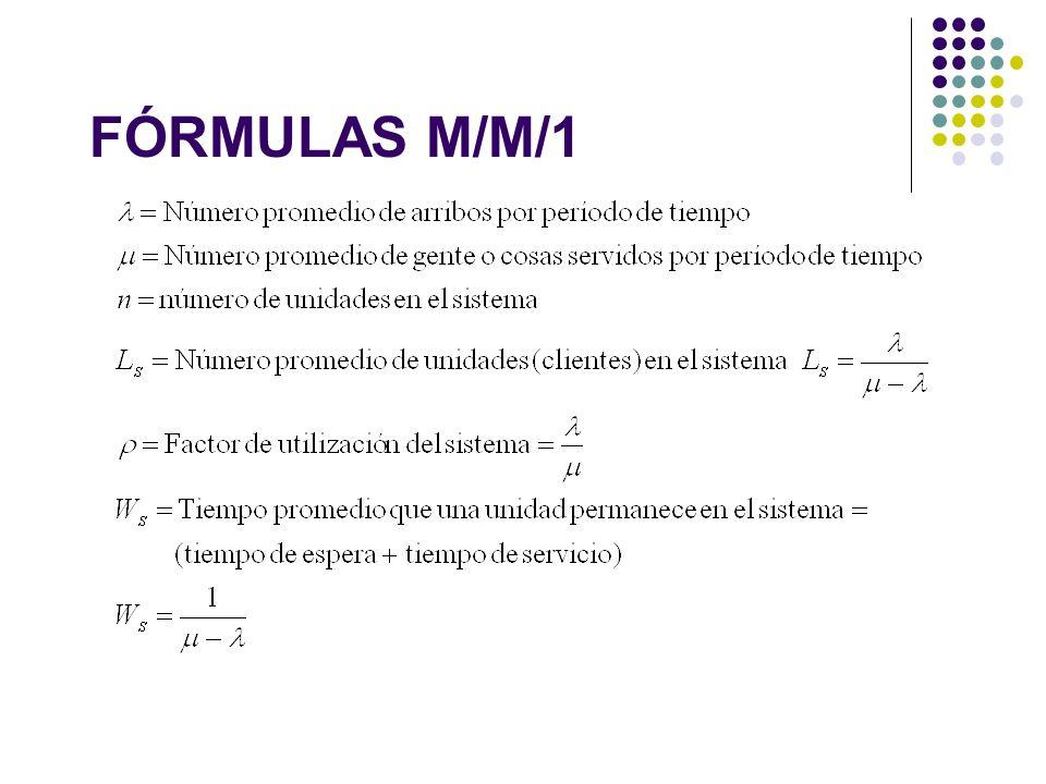FÓRMULAS M/M/1