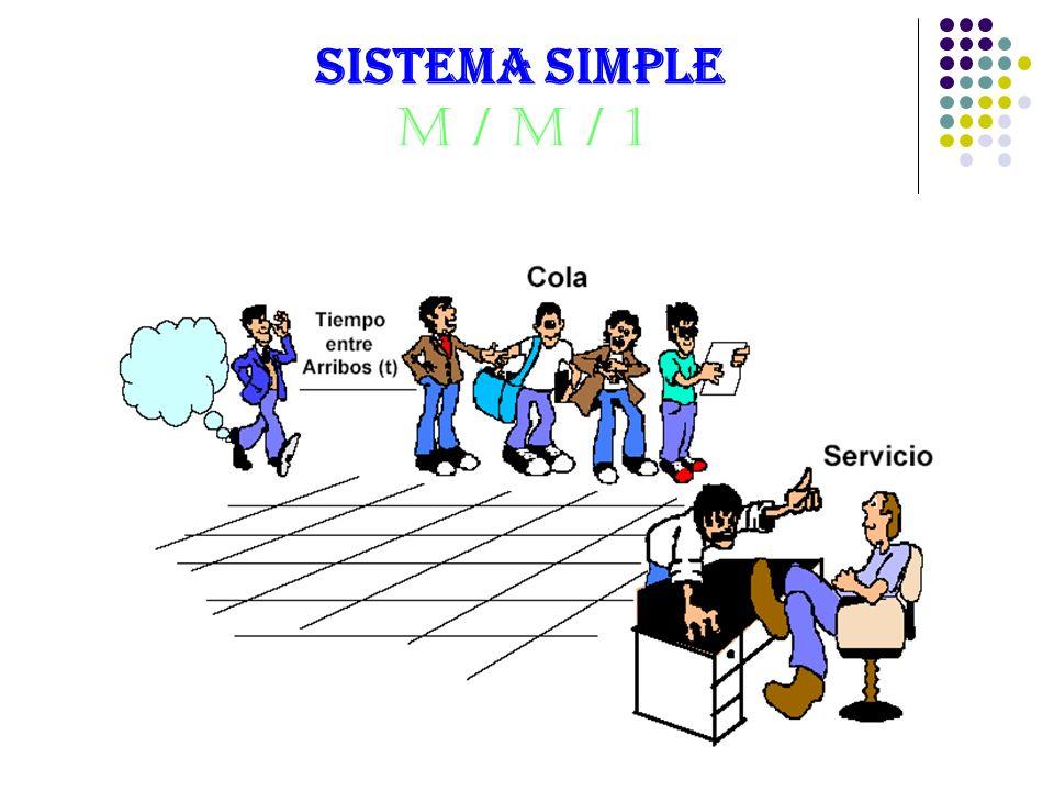SISTEMA SIMPLE M / M / 1