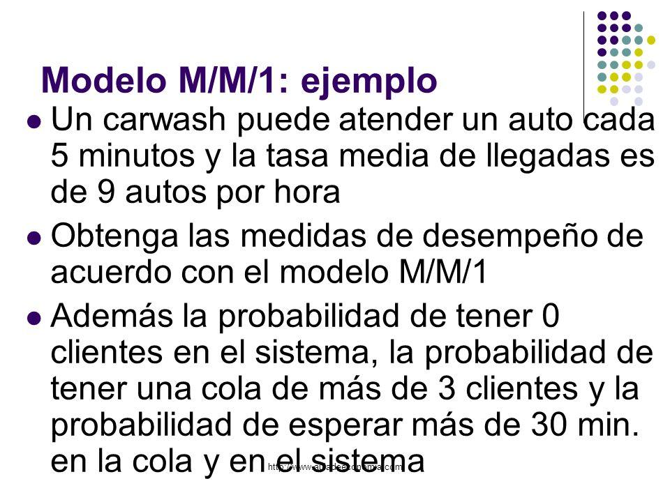 http://www.auladeeconomia.com Modelo M/M/1: ejemplo Un carwash puede atender un auto cada 5 minutos y la tasa media de llegadas es de 9 autos por hora