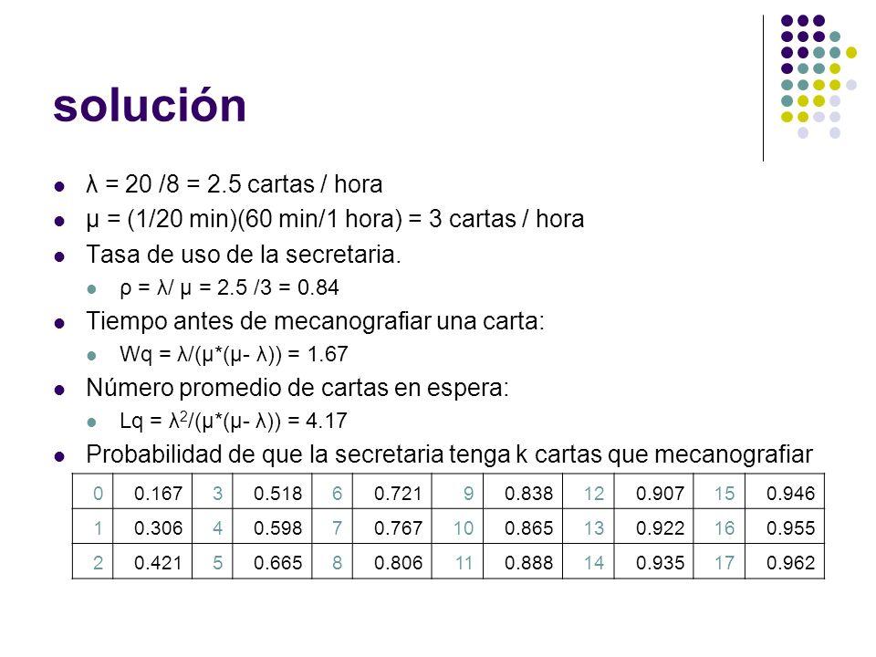 solución λ = 20 /8 = 2.5 cartas / hora μ = (1/20 min)(60 min/1 hora) = 3 cartas / hora Tasa de uso de la secretaria. ρ = λ/ μ = 2.5 /3 = 0.84 Tiempo a