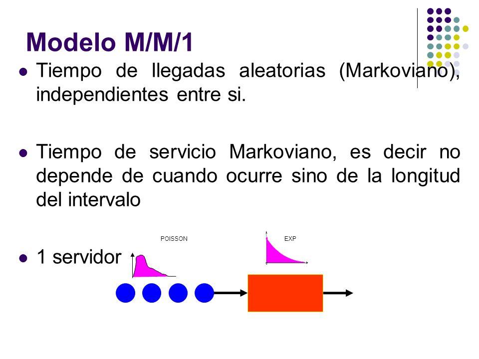 Tiempo de llegadas aleatorias (Markoviano), independientes entre si. Tiempo de servicio Markoviano, es decir no depende de cuando ocurre sino de la lo