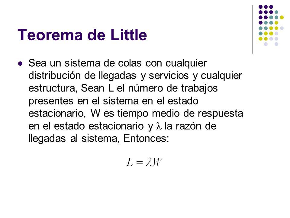 Teorema de Little Sea un sistema de colas con cualquier distribución de llegadas y servicios y cualquier estructura, Sean L el número de trabajos pres