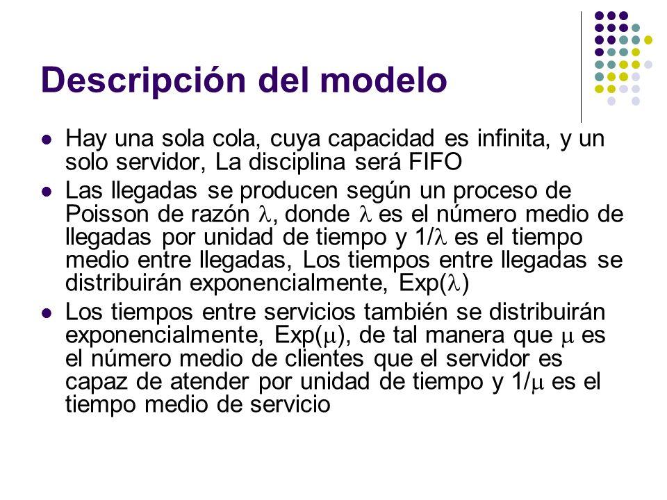 Descripción del modelo Hay una sola cola, cuya capacidad es infinita, y un solo servidor, La disciplina será FIFO Las llegadas se producen según un pr