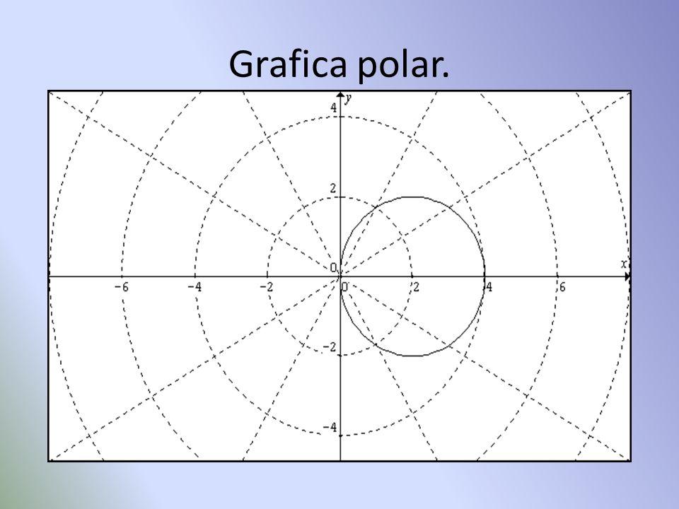 Grafica polar.
