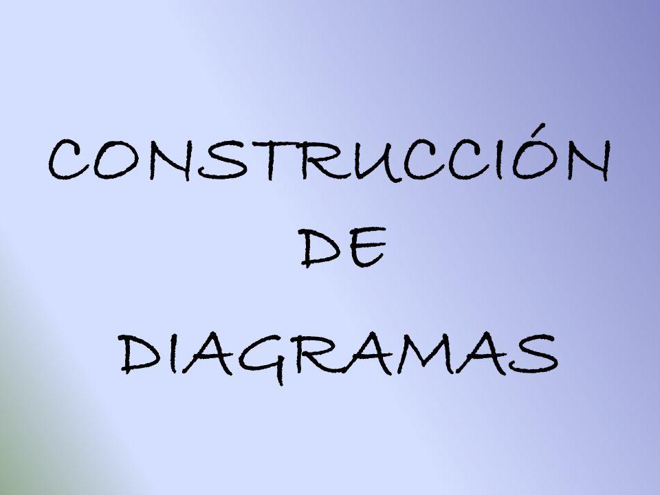 CONSTRUCCIÓN DE DIAGRAMAS