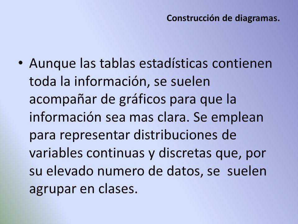 Construcción de diagramas. Aunque las tablas estadísticas contienen toda la información, se suelen acompañar de gráficos para que la información sea m