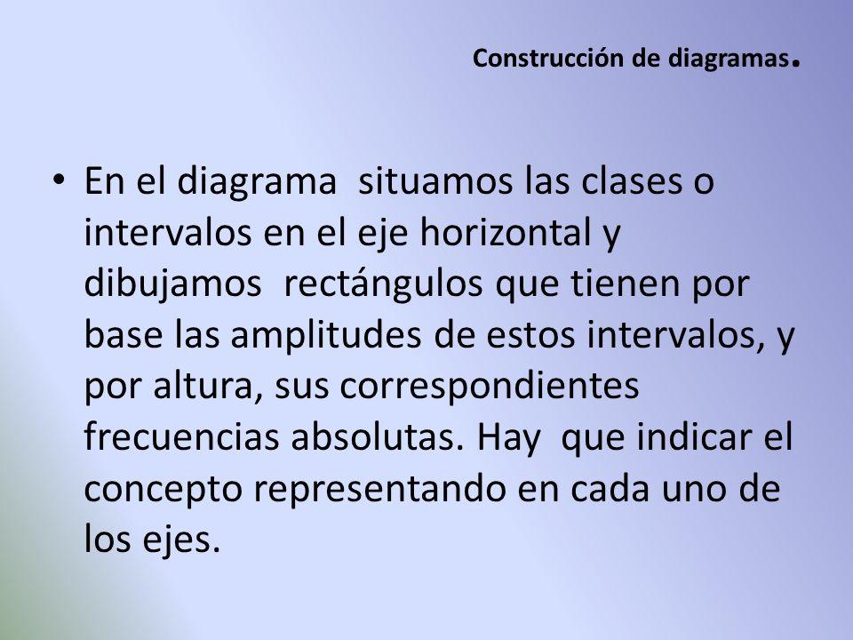 Construcción de diagramas. En el diagrama situamos las clases o intervalos en el eje horizontal y dibujamos rectángulos que tienen por base las amplit