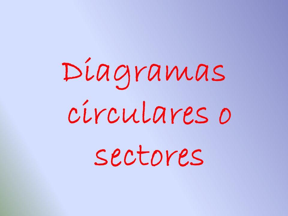 Diagramas circulares o sectores