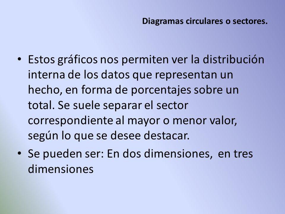 Diagramas circulares o sectores. Estos gráficos nos permiten ver la distribución interna de los datos que representan un hecho, en forma de porcentaje