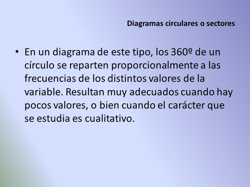 Diagramas circulares o sectores En un diagrama de este tipo, los 360º de un círculo se reparten proporcionalmente a las frecuencias de los distintos v