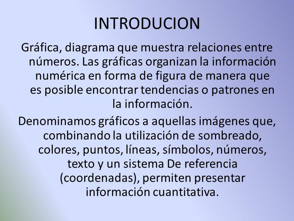 INTRODUCION Gráfica, diagrama que muestra relaciones entre números. Las gráficas organizan la información numérica en forma de figura de manera que es