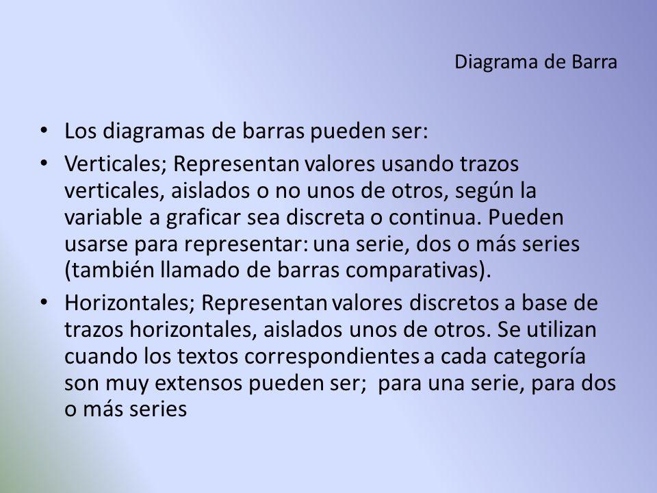 Diagrama de Barra Los diagramas de barras pueden ser: Verticales; Representan valores usando trazos verticales, aislados o no unos de otros, según la