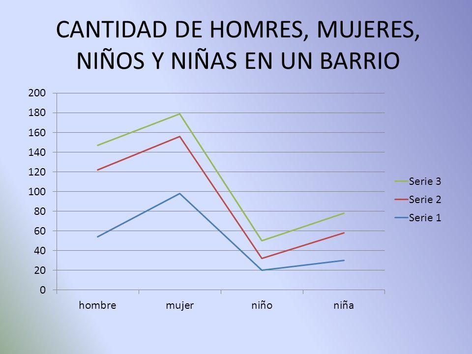 CANTIDAD DE HOMRES, MUJERES, NIÑOS Y NIÑAS EN UN BARRIO