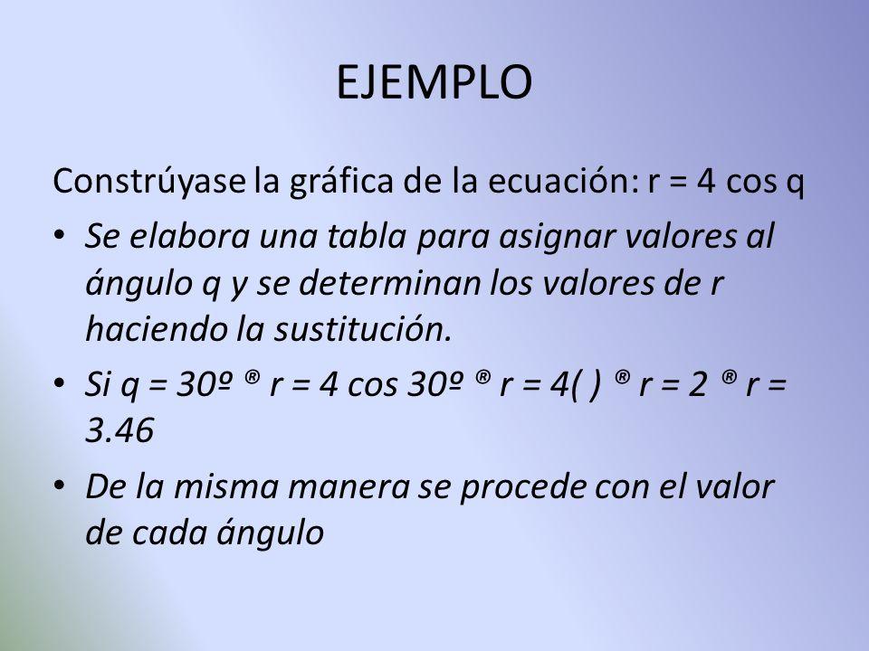 EJEMPLO Constrúyase la gráfica de la ecuación: r = 4 cos q Se elabora una tabla para asignar valores al ángulo q y se determinan los valores de r haci