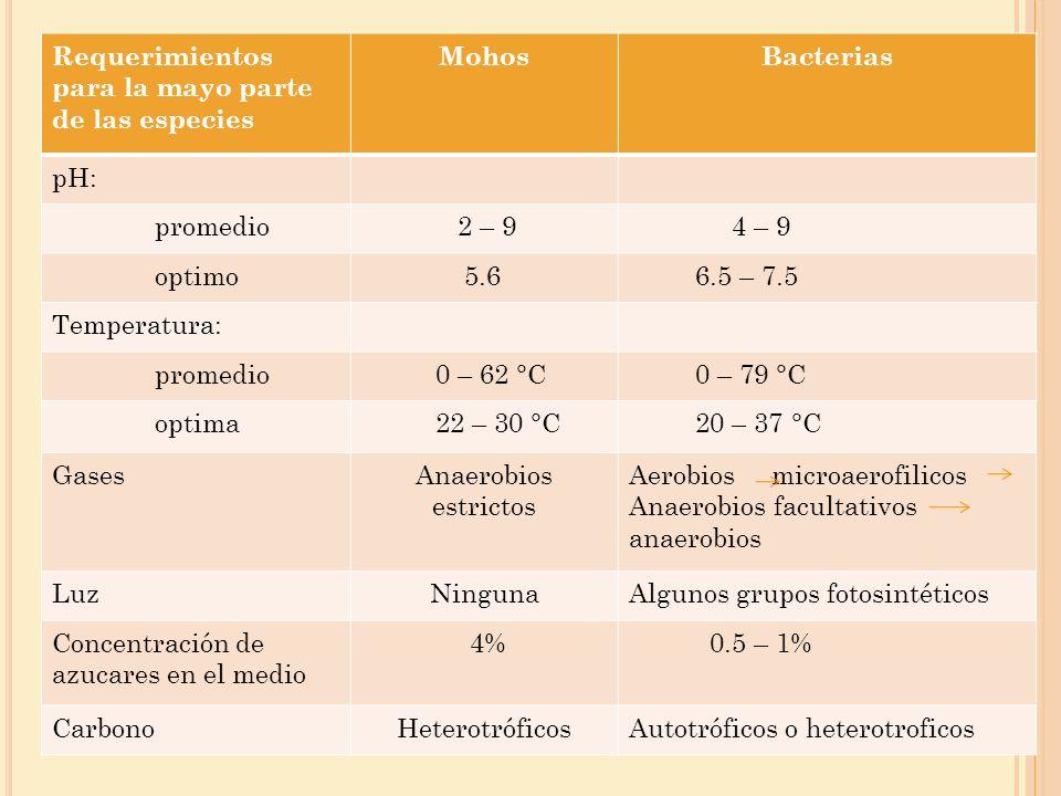 Requerimientos para la mayo parte de las especies MohosBacterias pH: promedio 2 – 9 4 – 9 optimo 5.6 6.5 – 7.5 Temperatura: promedio 0 – 62 °C 0 – 79