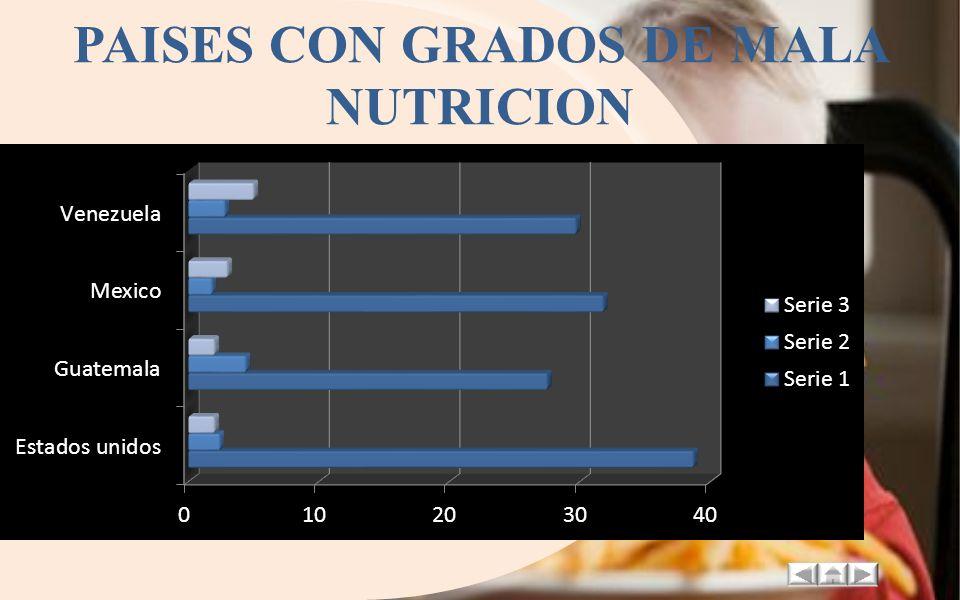 PAISES CON GRADOS DE MALA NUTRICION Las mayores tasas de desnutrición se dan en Guatemala, Perú, Bolivia y Ecuador. En un nivel intermedio se sitúan C