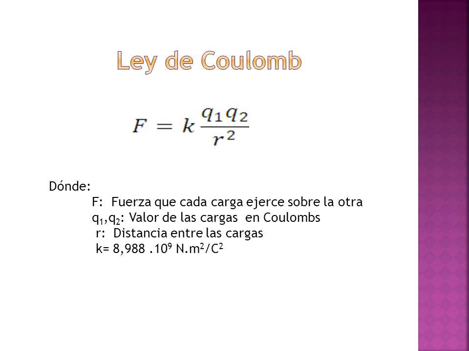Dónde: F: Fuerza que cada carga ejerce sobre la otra q 1,q 2 : Valor de las cargas en Coulombs r: Distancia entre las cargas k= 8,988.10 9 N.m 2 /C 2