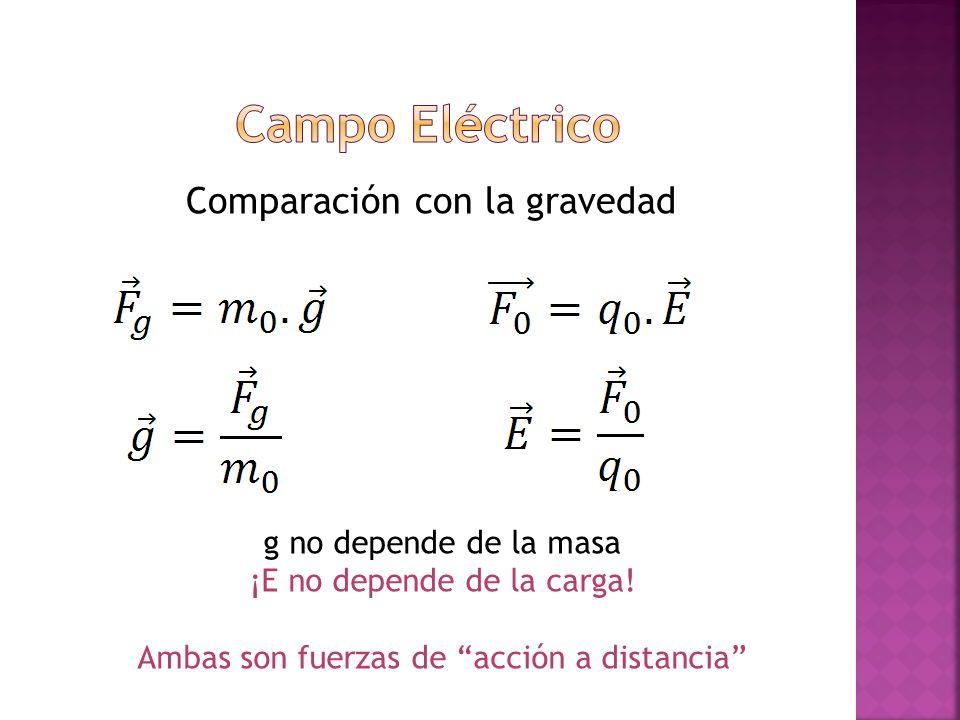 Comparación con la gravedad g no depende de la masa ¡E no depende de la carga! Ambas son fuerzas de acción a distancia